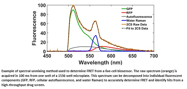 Example of spectral unmixing method used to determine FRET from a live-cell biosensor